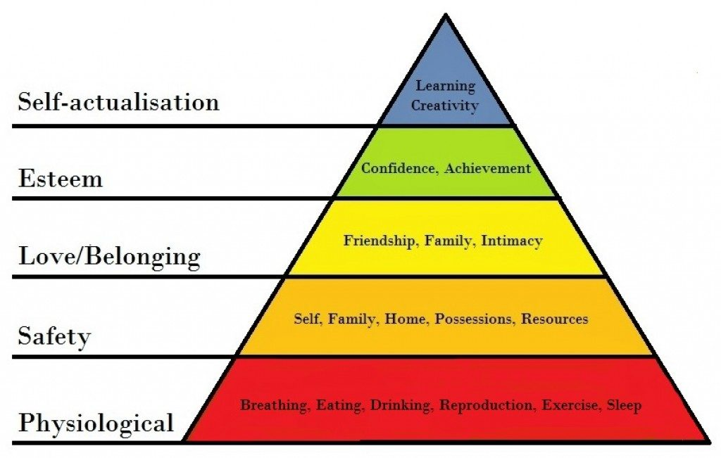 Maslow's Hierarchy of needs pyramid. We can use this diagram to understand our dogs needs better.